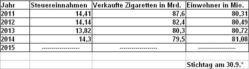 Vergleichstabelle Tabaksteuer - Siegeszug der E-Zigarette
